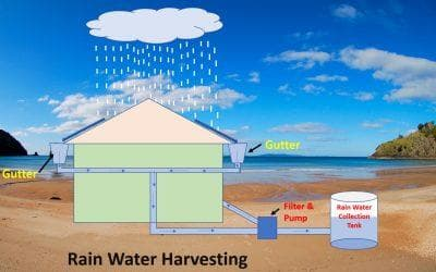 Rain Water Harvesting Components